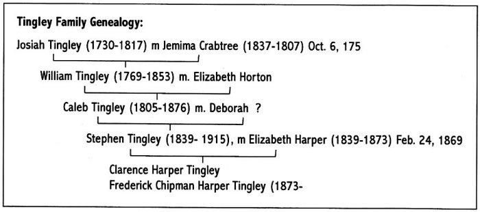 Tingley family genealogy: Josiah Tingley, Jemima Crabtree, William Tingley, Elizabeth Horton, Caleb Tingley, Deborah ?, Stephen Tingley, Elizabeth Harper, Clarence Harper Tingley, Frederick Chipman Harper Tingely