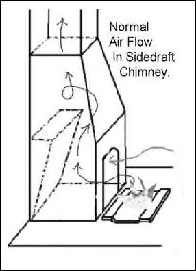 normal air flow in sidedraft chimney