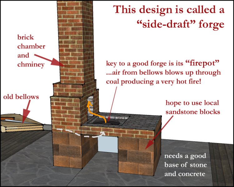 Illustration of a side-draft forge showing brick chamber and chimney, old bellows, firepot (tuyere), and a base of stone and concrete
