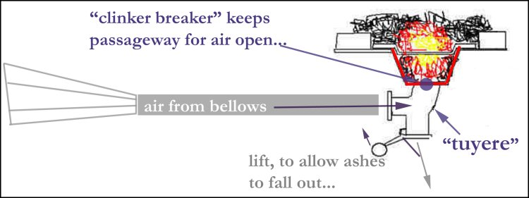 illustration of clinker-breaker which keeps passageway open for air