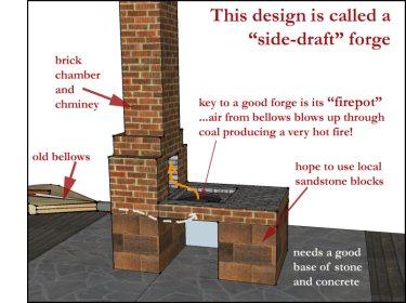 side-draft forge illustration
